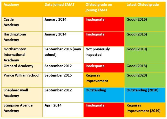 EMAT Ofsted grades page 001